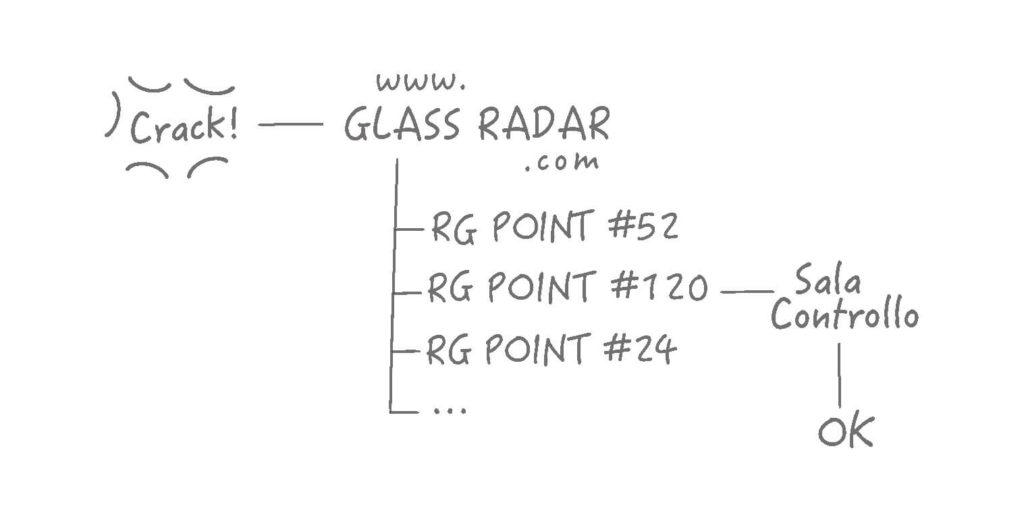 Richiesta preventivo gratuito parabrezza online GLASS RADAR